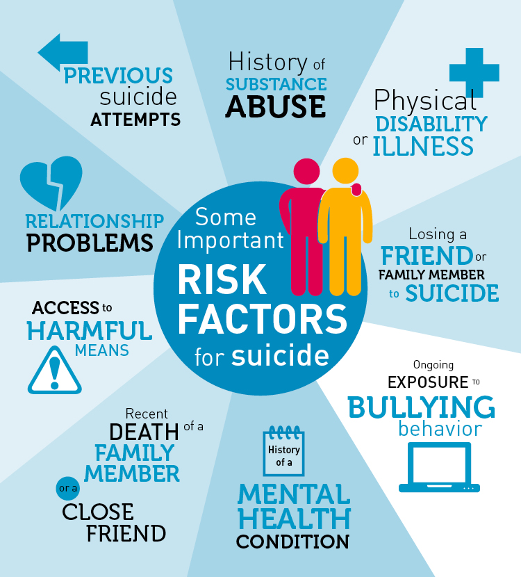 """""""Risks factors for suicide"""" graphic - Beyond Blue Australia,  https://healthyfamilies.beyondblue.org.au/age-13/mental-health-conditions-in-young-people/suicide/risk-factors-for-suicide"""