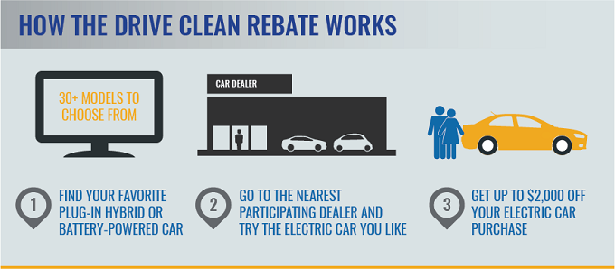 how-drive-clean-rebate-works.png