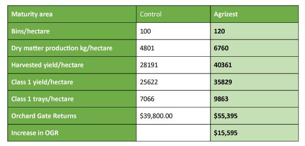 Kiwifruit-Trial-2-Summary-table.jpg