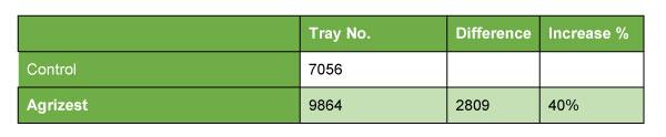 Kiwifruit-Trial-2-Trays-table.jpg