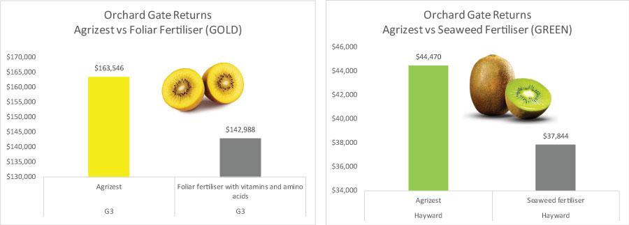 kiwifruit-trial-graphs-G3-Green.jpg