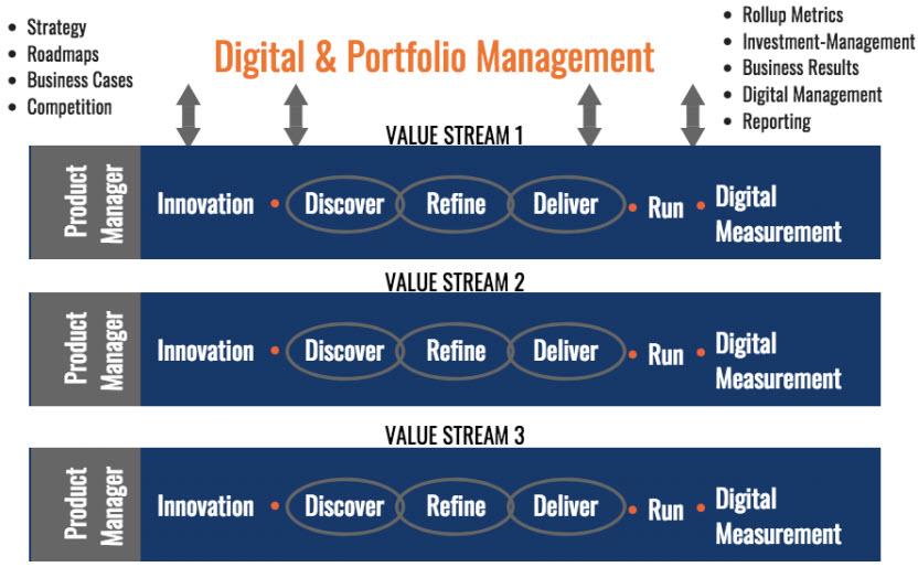 End-to-End Value Stream Teams.jpg