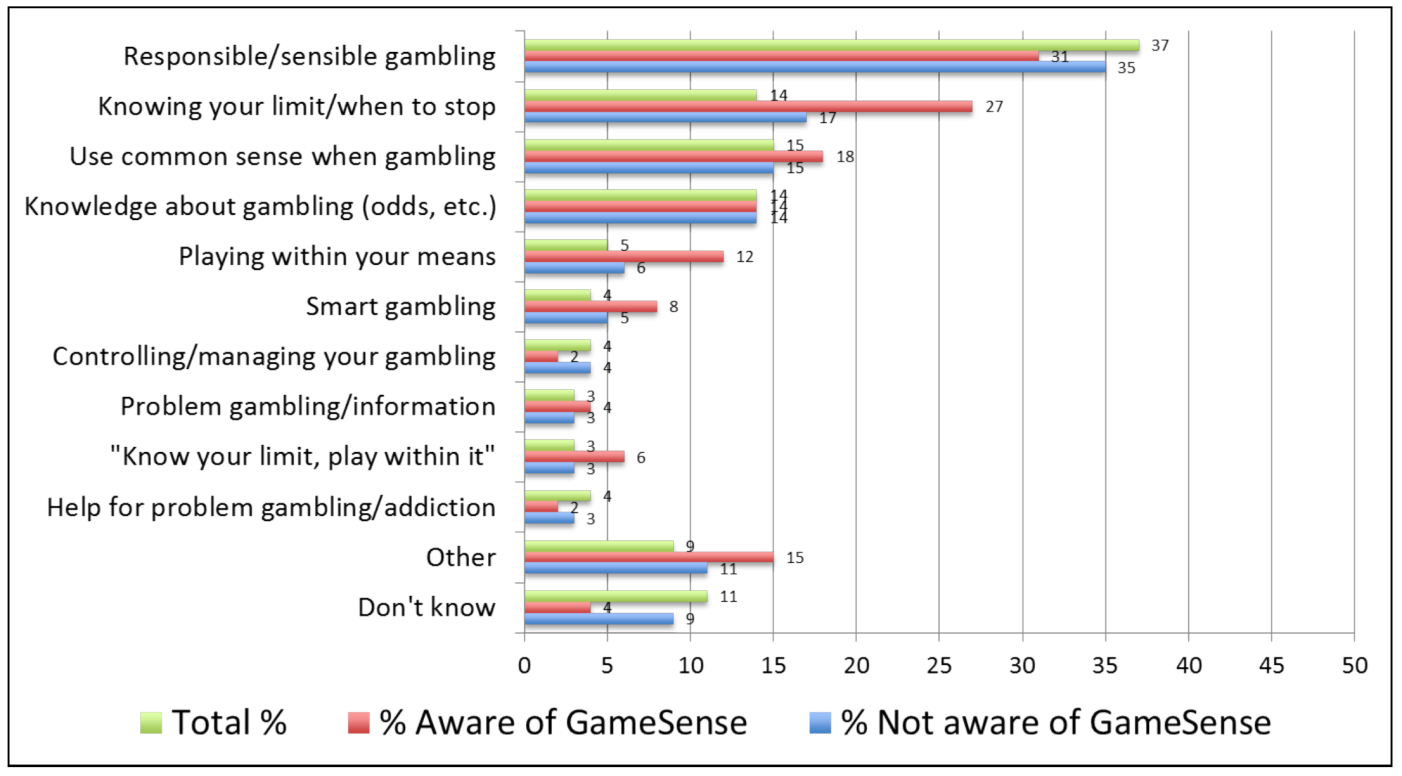 Figure 1: Whether or not you have heard of GameSense, what do you think it refers to?     [5]