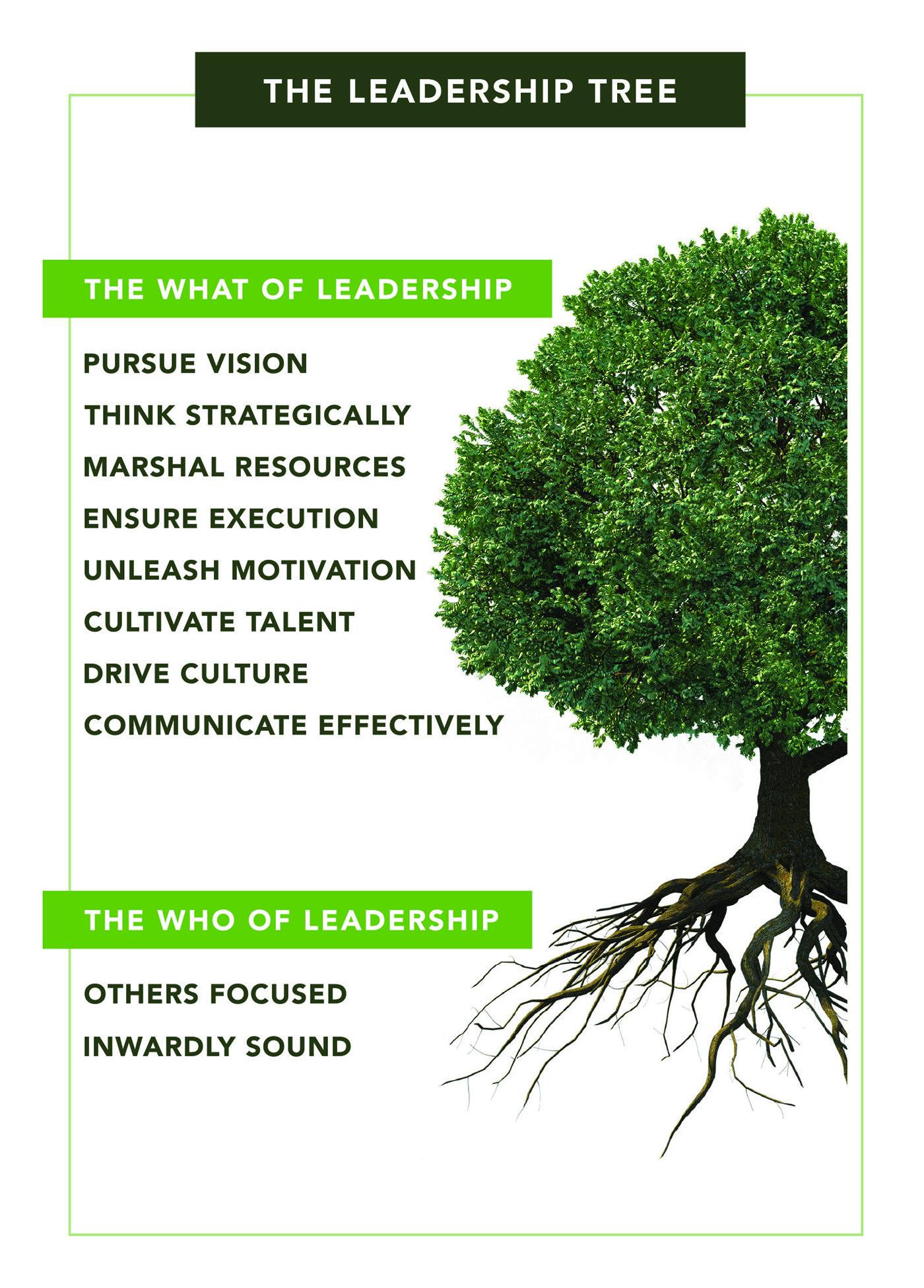 5x7_LeadershipTreeCard_Front.jpg