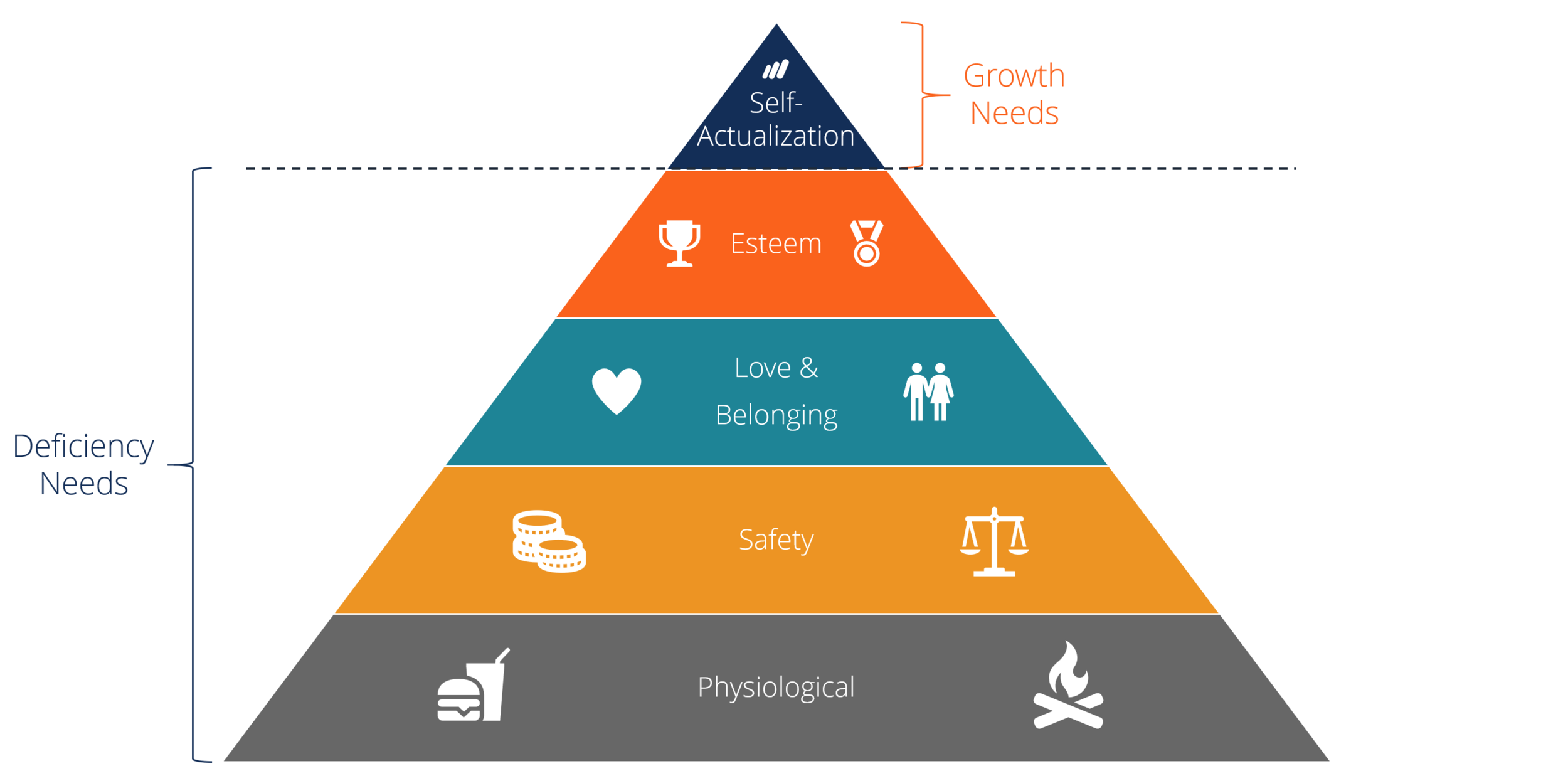Maslow's Hierarch of Needs from Corporate Finance Institute