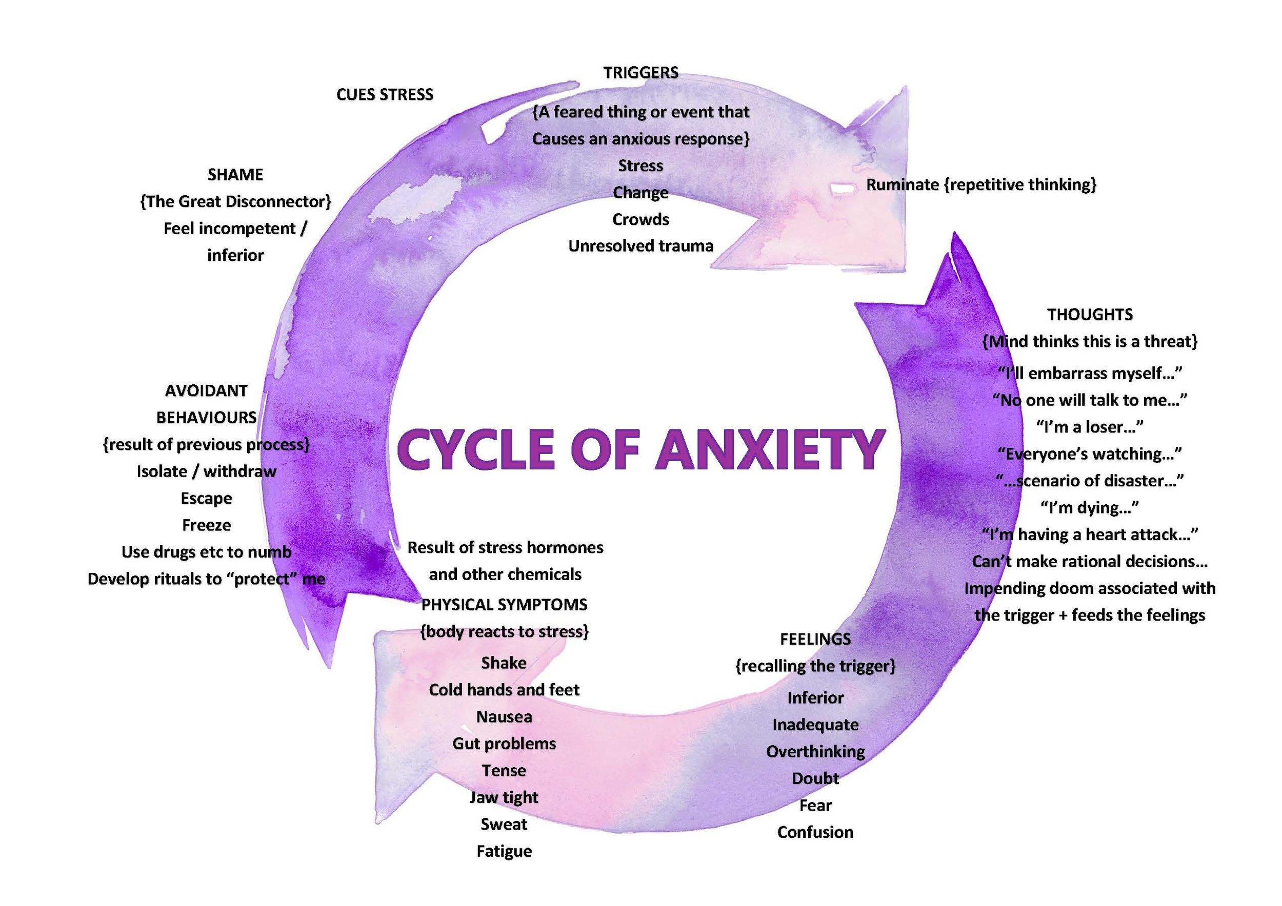 Anxiety Cycle - WEB.jpg