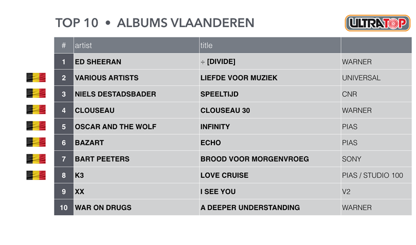 TOP-10-ALBUMS-VLAANDEREN-2017-in-text.png