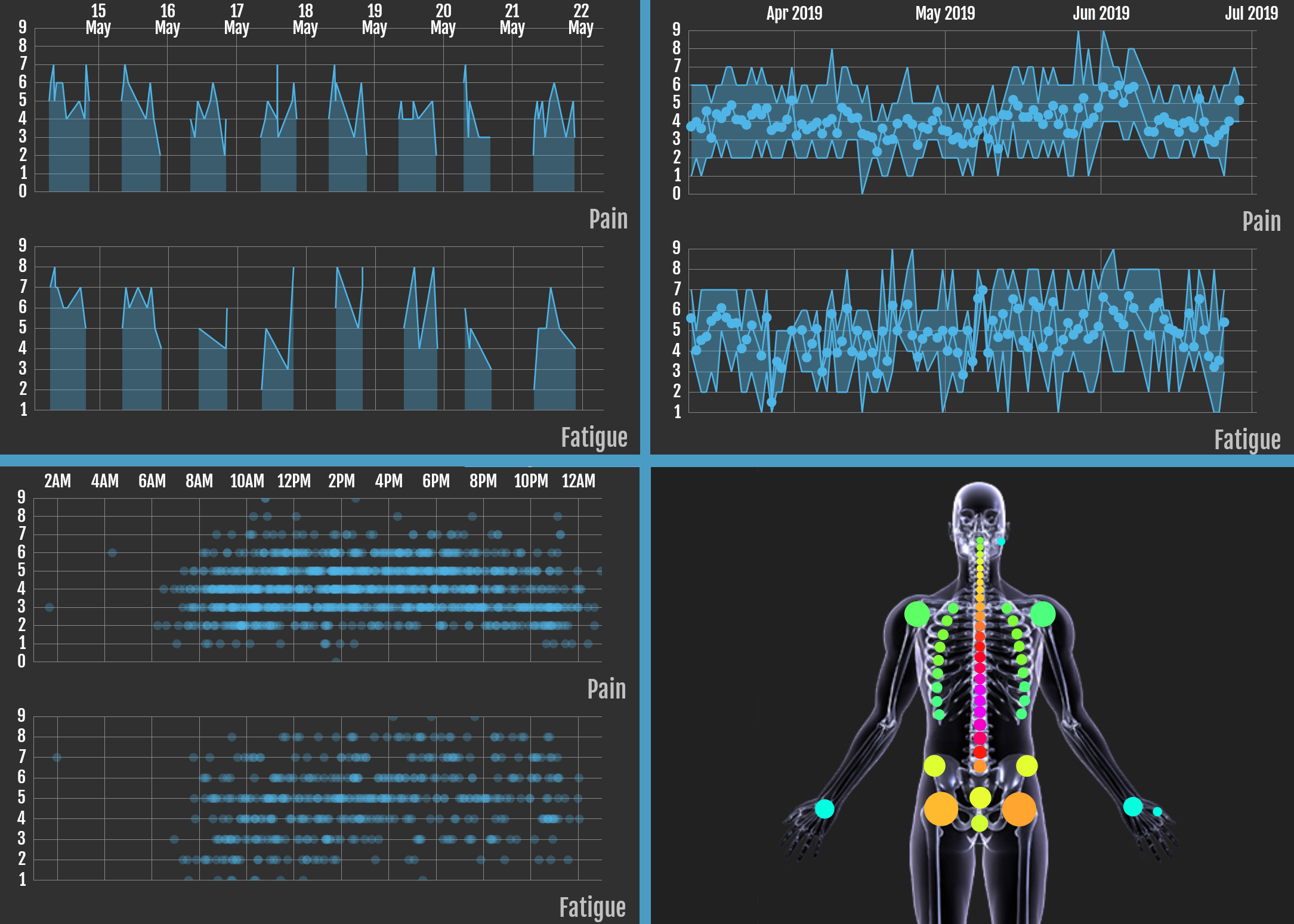 Visualisations - See your symptoms in different ways