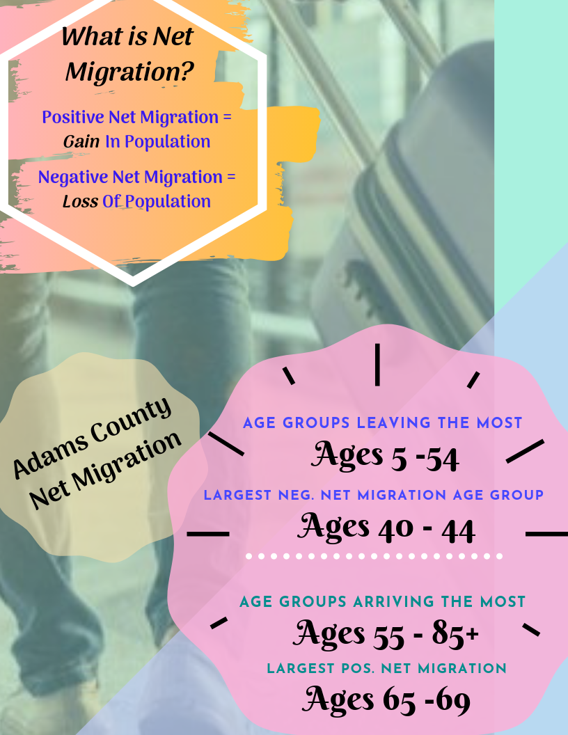 Adams County Net Migration.png