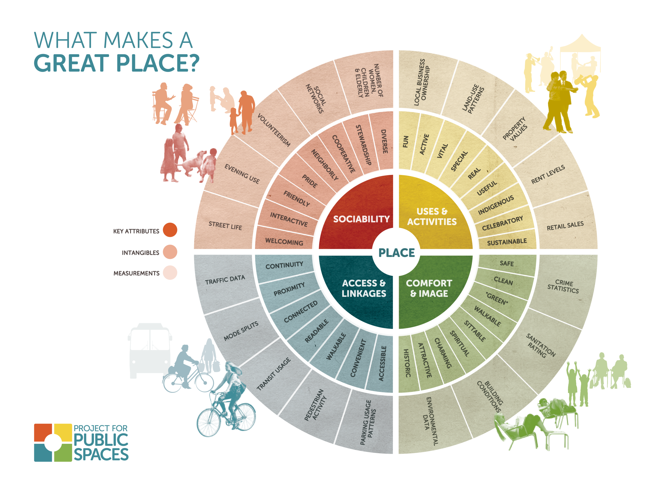 Image Source Credit:  Project For Public Spaces