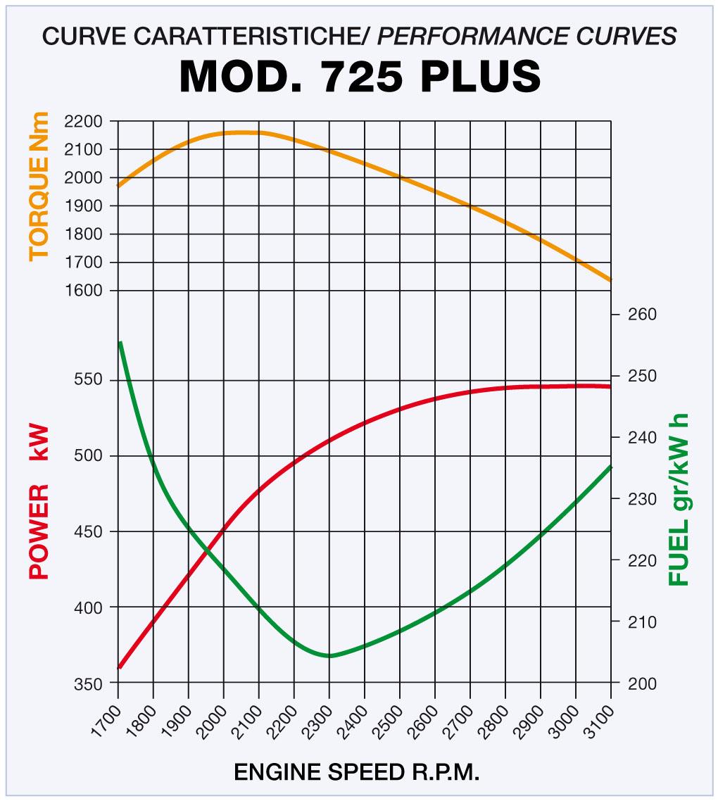 725plus-curve.jpg