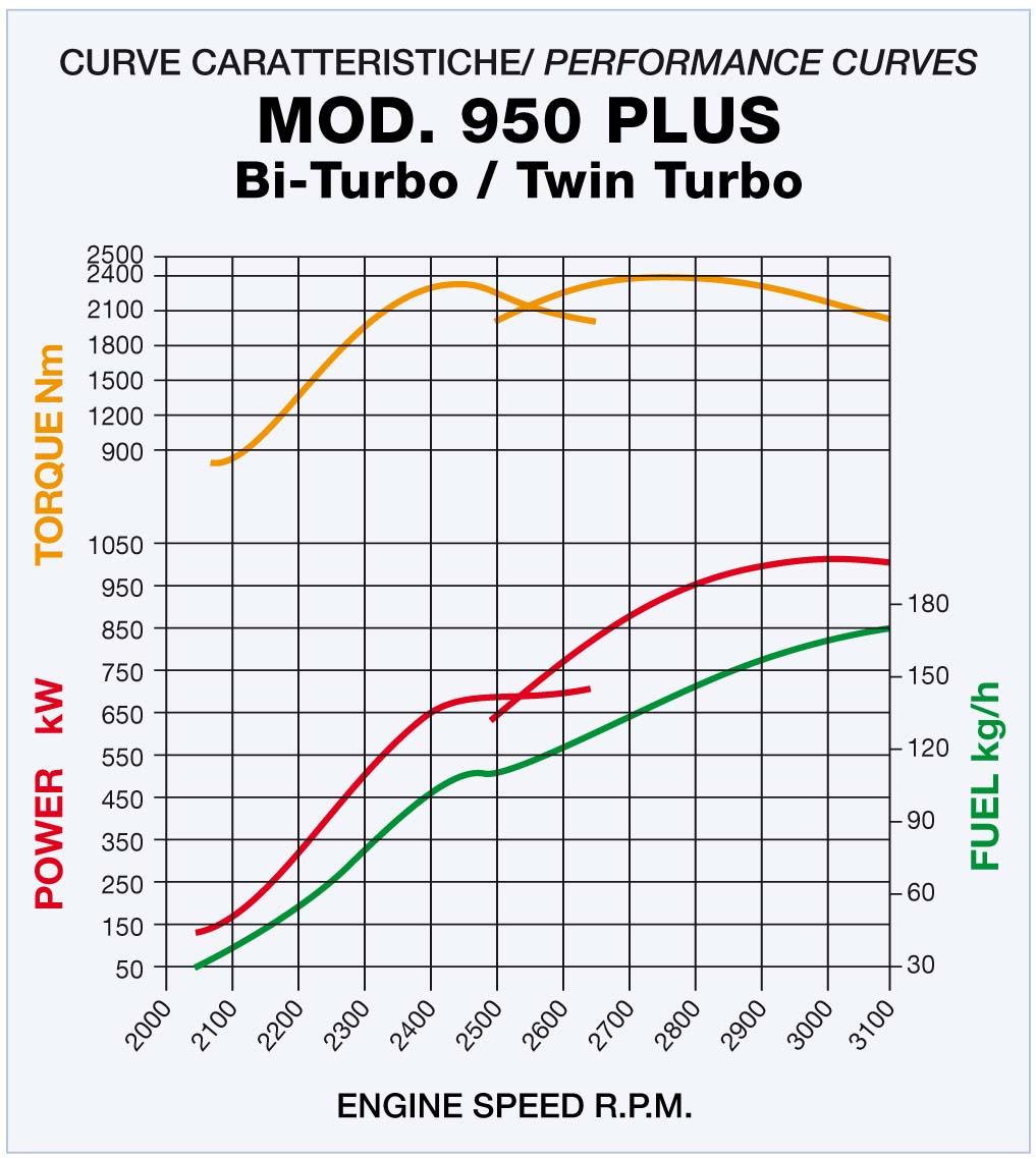 950plus-curve.jpg