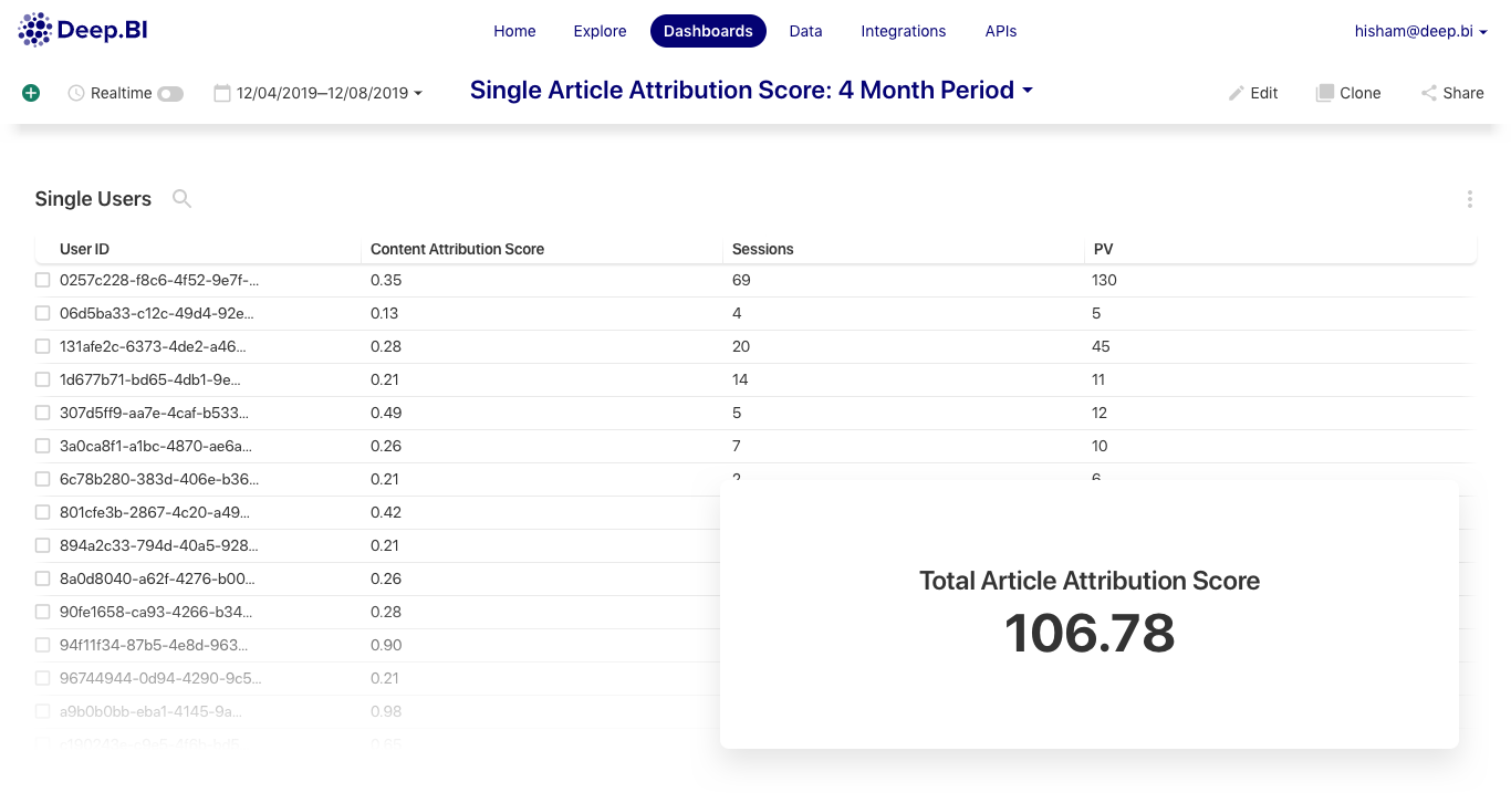 Analysis of a Single Article's Attribution Score - an aggregate of the Attribution Scores of all the users who read this article and went on to subscribe.