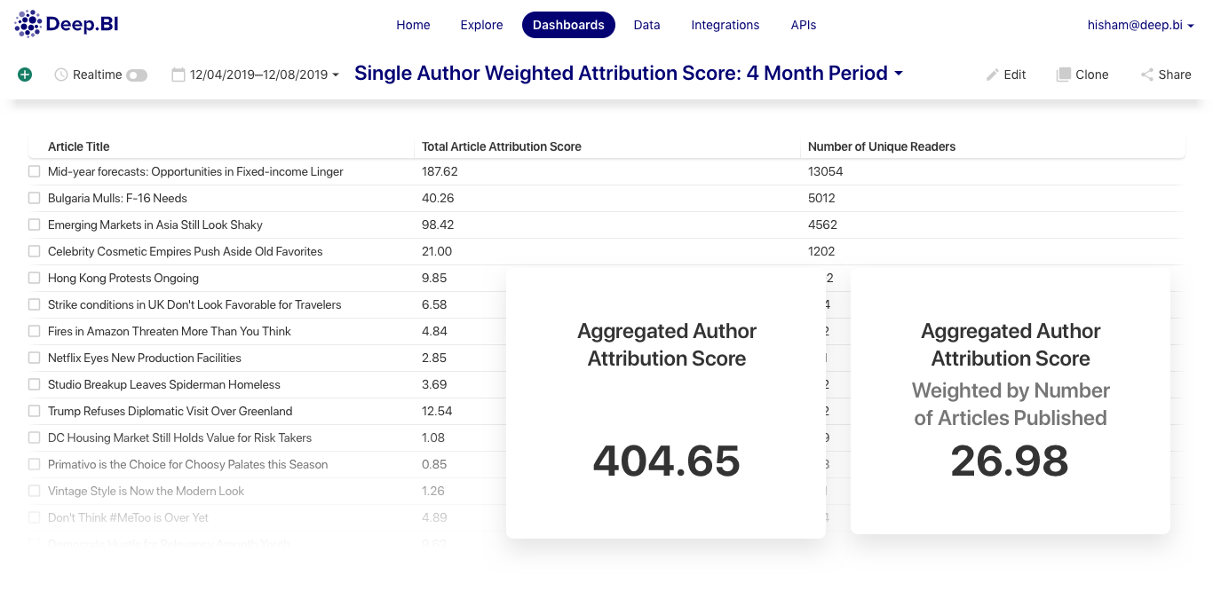 Analysis of a Single Author's Attribution Score (Absolute and Weighted Scores) - an aggregate of Attribution Scores to this author's articles that contributed to users' subscription path during that period of time