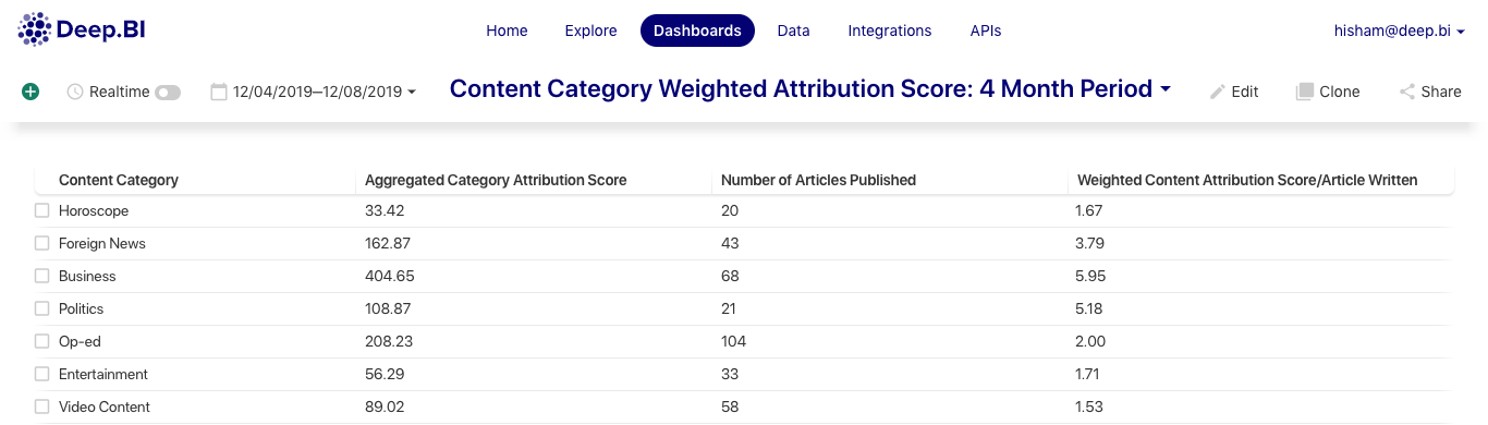 Comparison Table of Different Content Categories' Attribution Scores (Absolute and Weighted Scores)