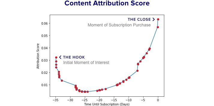 Deep Content Attribution Score
