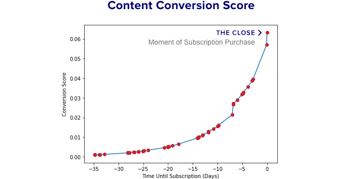 Deep.BI Content Conversion Score