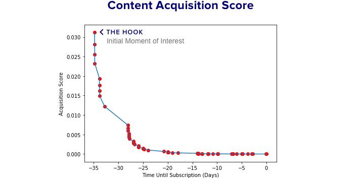 Deep.BI Content Acquisition Score