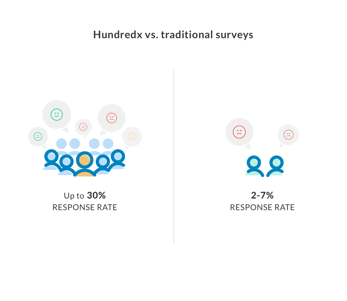 Our data is different - Our data is more representative and benchmarked.By minimizing feedback from the loudest voices who often respond to surveys, we capture true crowd-sourced sentiments. We provide unfiltered, proprietary data on your business, your competitors, your investments, and other relevant companies.