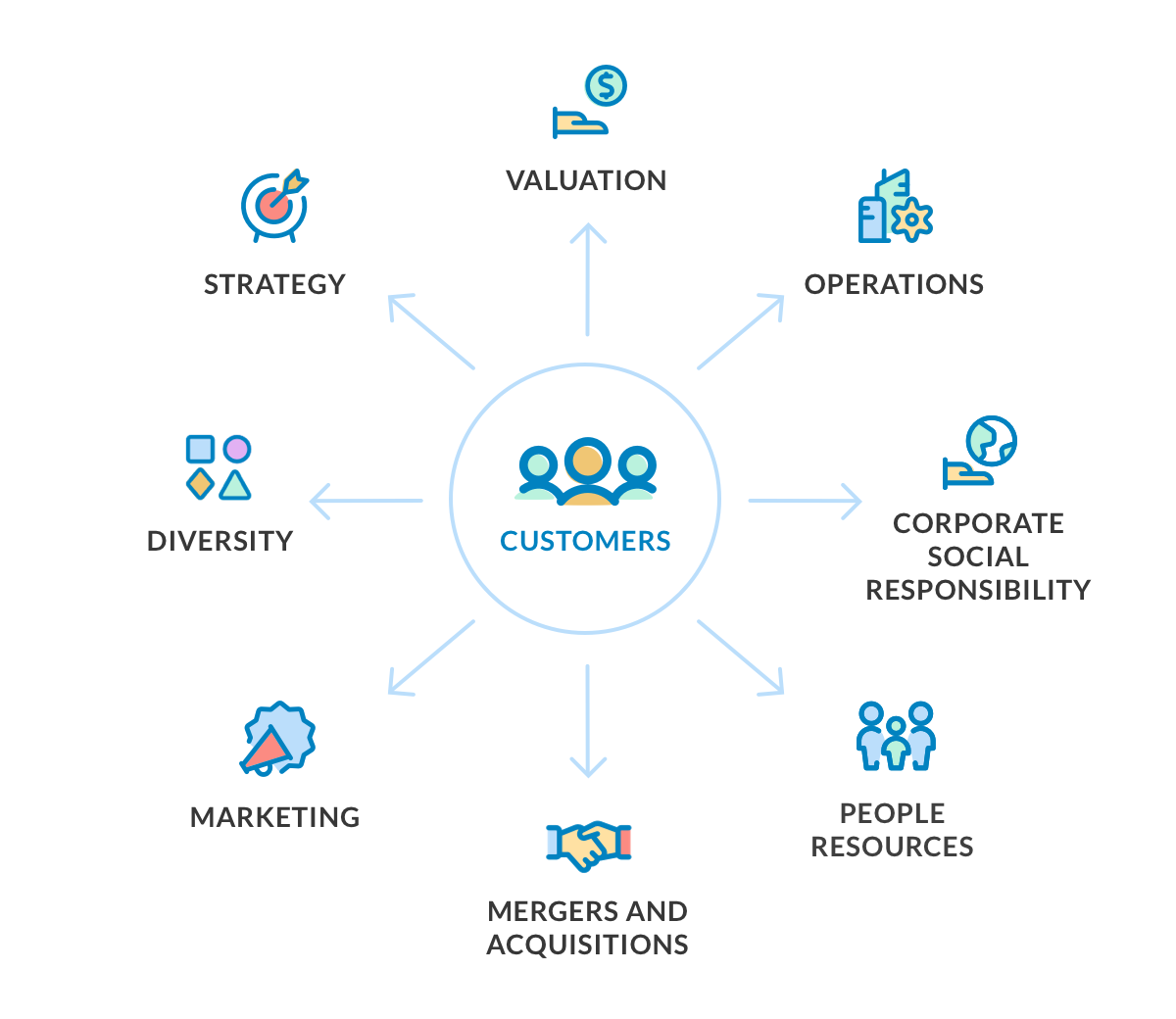 Designed for you - We believe the successful businesses of the future will be built around the customer. We design our data reports so that multiple parts of your organization can use them.