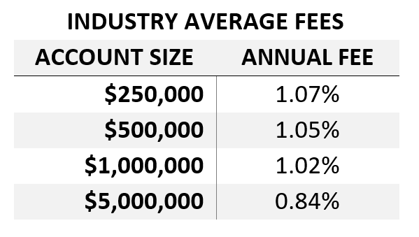 "*Source: Advisory HQ, ""Average Financial Advisor Fees in 2018-2019"