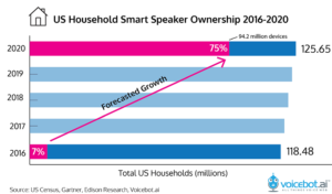 us-household-speaker-ownership-2020-01-1-300x176.png
