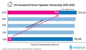 us-household-speaker-ownership-2020-01-1-300x176.png