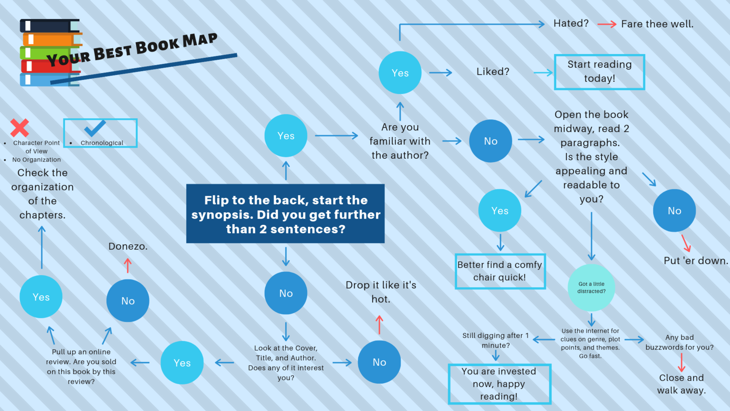 Blue and White Decision Tree Chart Presentation.png