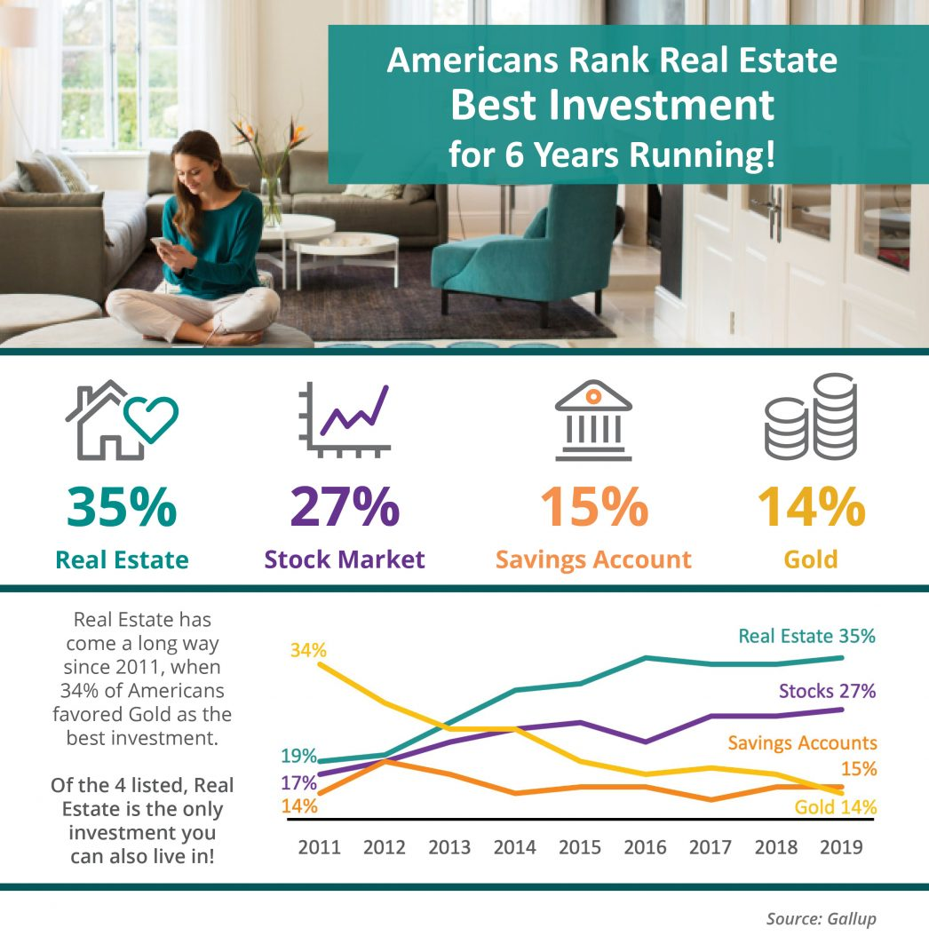 Americans Rank Real Estate Best Investment for 6 Years Running.jpg