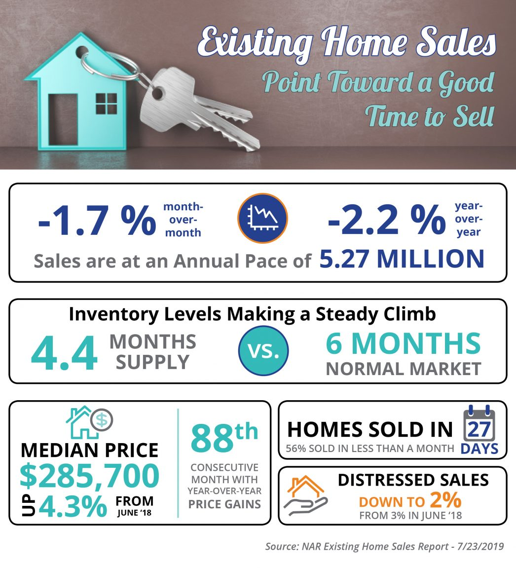 Existing Home Sales Point Toward a Good Time to Sell.jpg