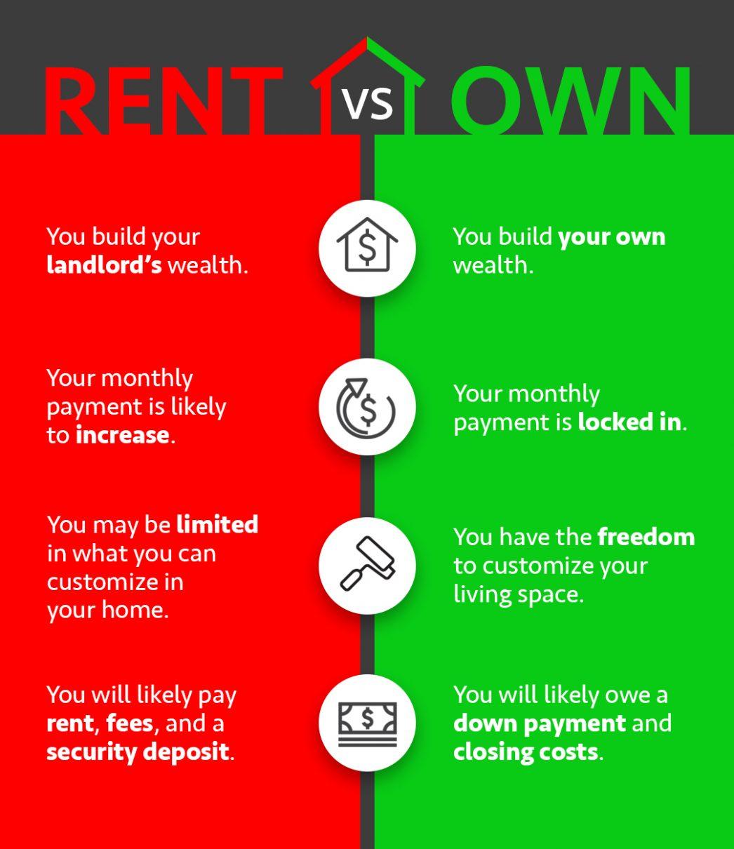Rent Vs. Own 0.jpg