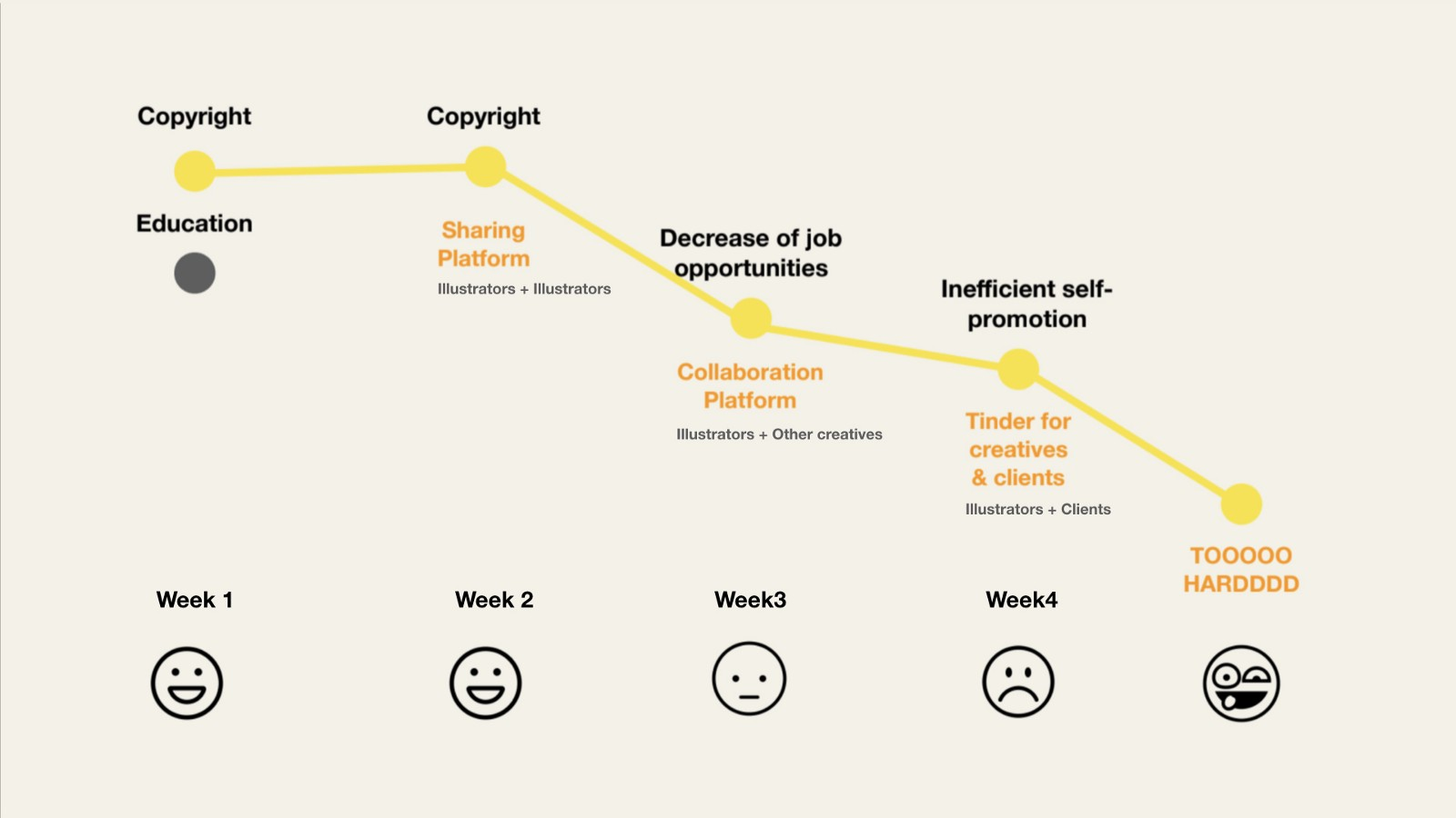 The journey map of our team in the first 6 weeks