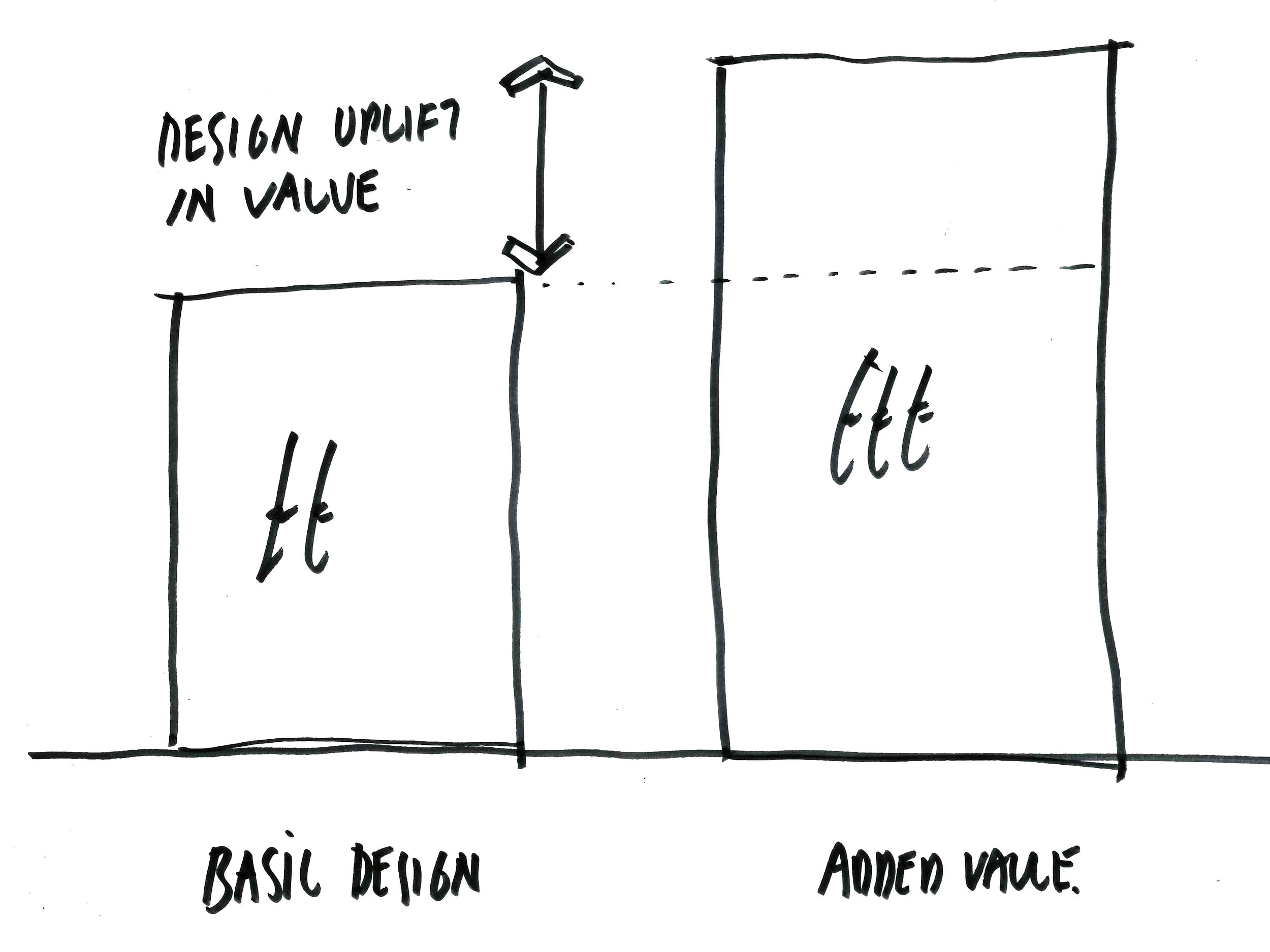 Adding value.jpg