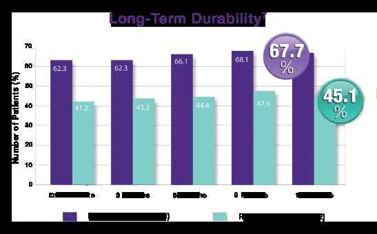 NeuroStar-Durability-Chart.png