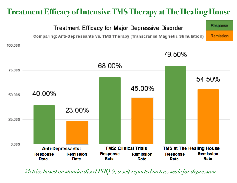The graph above displays a comparative analysis of recommended higher-level therapies that target Major Depressive Disorder (MDD).