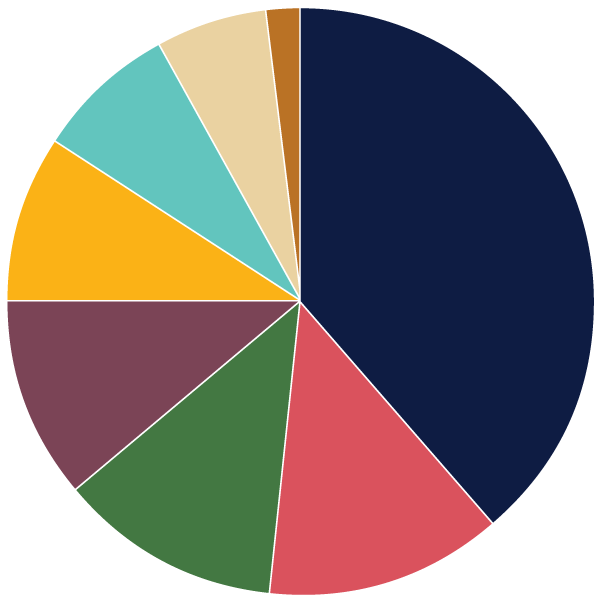 FY18-uses.png