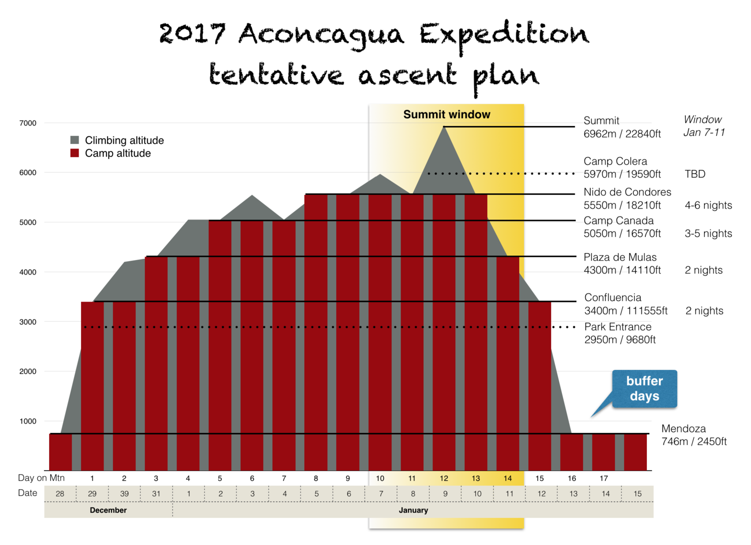 Lots of time for acclimatization and flexibility from 4000 meters on upwards. AWExpedition climbs often build in an additional overnight at ~3.000m right at the beginning of the trip, before heading into the park.