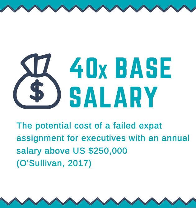 Blog #3 40x base salary cost of failed assignment .png