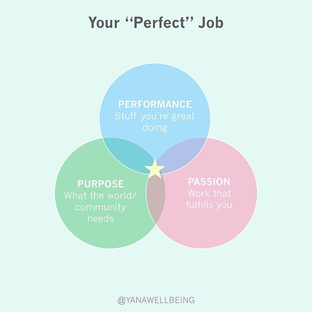 """Happy Friday, friends!! For today's #followyourheartfriday , I want to spotlight the """"perfect"""" job. Is there such a thing? Having work we enjoy impacts our health and well-being in so many ways. If we're miserable at our jobs or dedicate tons of hours at work, there's a good chance we don't have a lot of time/space for the other important areas of our lives like getting regular exercise, making healthy meals, or spending quality time with loved ones. . Take a look at this Venn Diagram. It turns out, having a job that fulfills you (PASSION), while using the skills and talents that you're good at (PERFORMANCE), that brings about good in the world (PURPOSE) are critical to enjoyable work. . This also doesn't mean you can get all these from one place. Sometimes we could leverage volunteer work or a hobby to fulfill a circle or two. . How do you feel about your job? Do you think it's possible to attain that star in the middle? . #perfectjob #passion #purpose #performance #careergoals"""