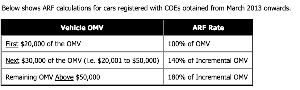 Source :    https://www.sgcarmart.com/new_cars/popups/whatsARF.php