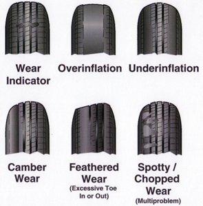 http://www.southbeloittire.com/Uneven-Tire-Wear.html