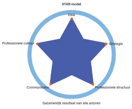 STAR-model Interdisciplinair Samenwerken