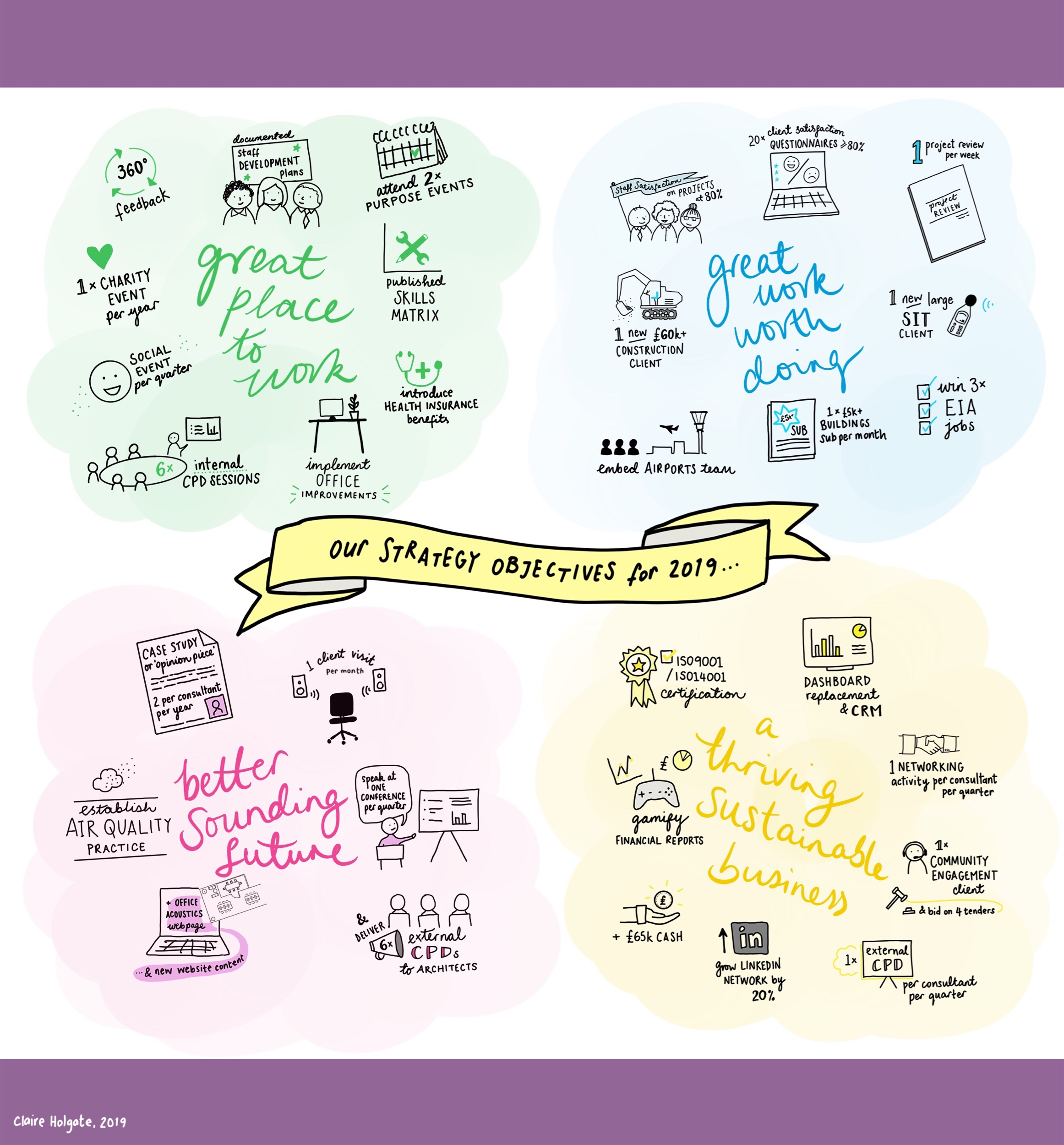 Strategy illustrations for employee-owned Brighton company.