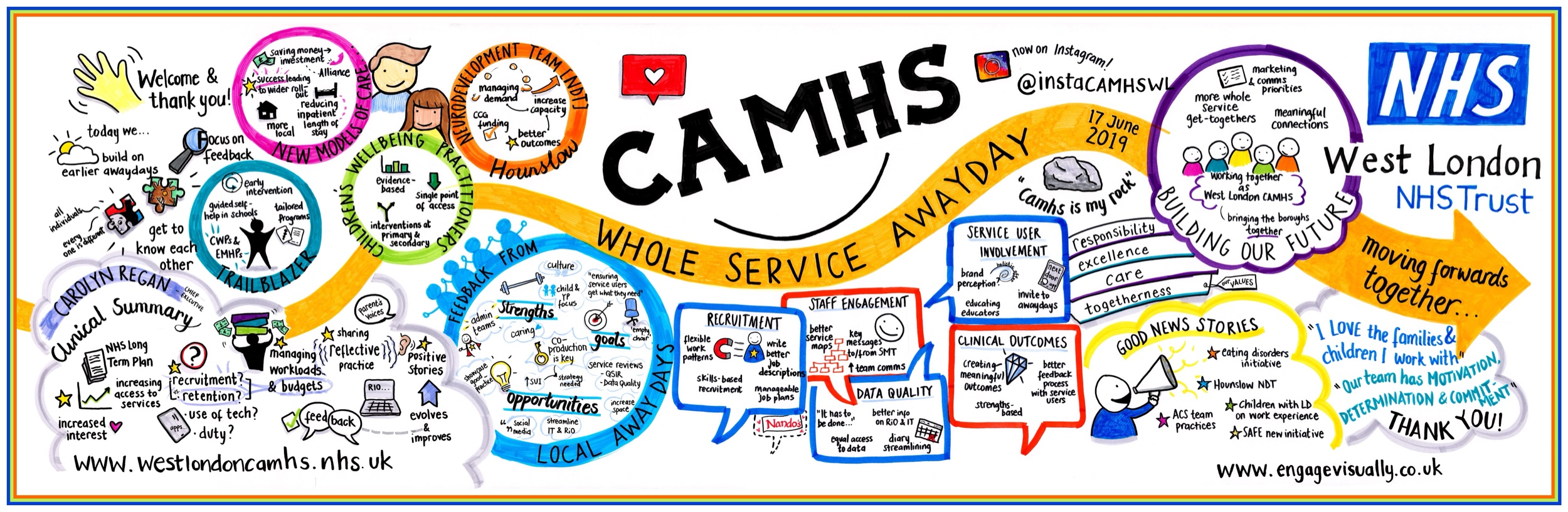 Associate graphic recording for Engage Visually, 2019