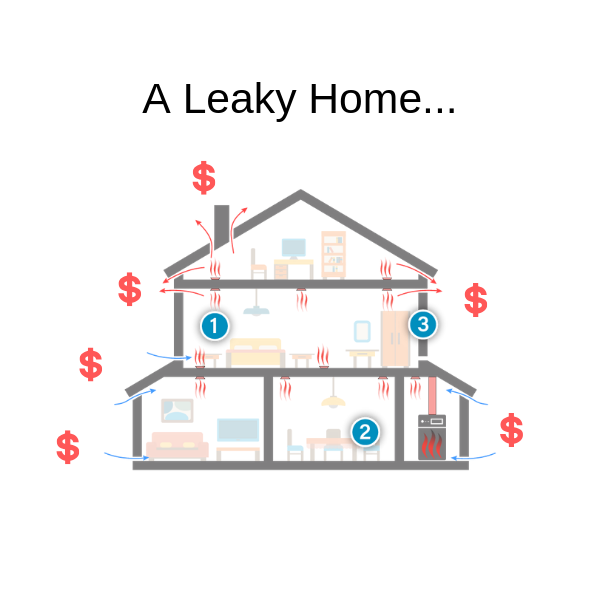 Leaky homes are drafty, uncomfortable and cost significantly more to heat and cool…