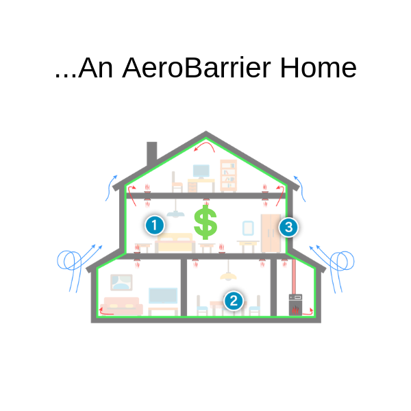 AeroBarrier homes are comfortable, more efficient and have better air quality.