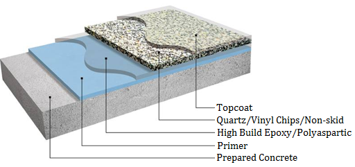 Floor Coatings Design.png