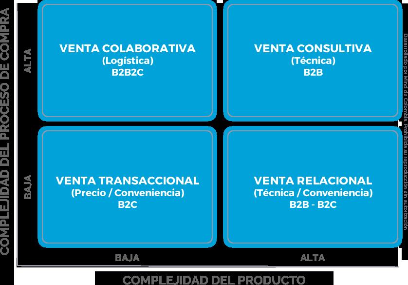 En la matriz que aparece en la parte superior se pueden identificar los posibles escenarios, cuando se cruza la complejidad del bien o servicio que se vende y la complejidad del proceso de compra. El primer paso es identificar cómo es el proceso de compra típico que utilizan sus clientes para definir cuál es el método más adecuado y conveniente para venderle a estos clientes. Las técnicas y herramientas apropiadas para ejecutar una venta profesional empresarial se aplican de forma efectiva principalmente en los cuadrantes de la derecha de esta matriz.