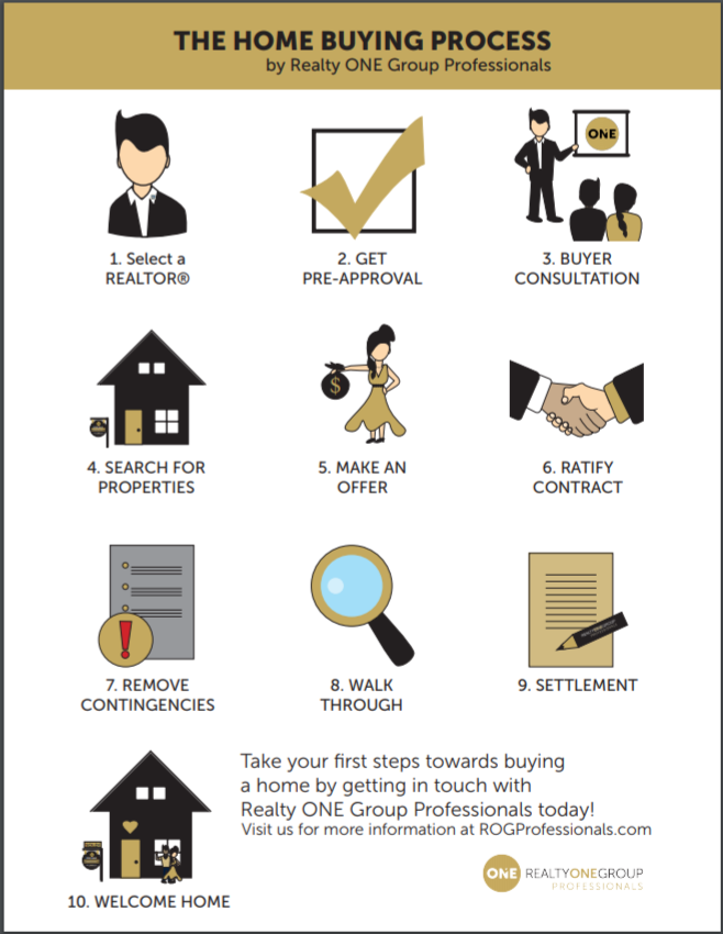 Buying Simplified - Although there are many many steps in the home purchase, we found that making a simple road map helps to keep our clients looking forward to the next step.Being in constant communication, we are able to discuss the upcoming deadlines, events, and manage expectations.Be aware that there are many other steps that take place and our job as your agent is to navigate you through the process.