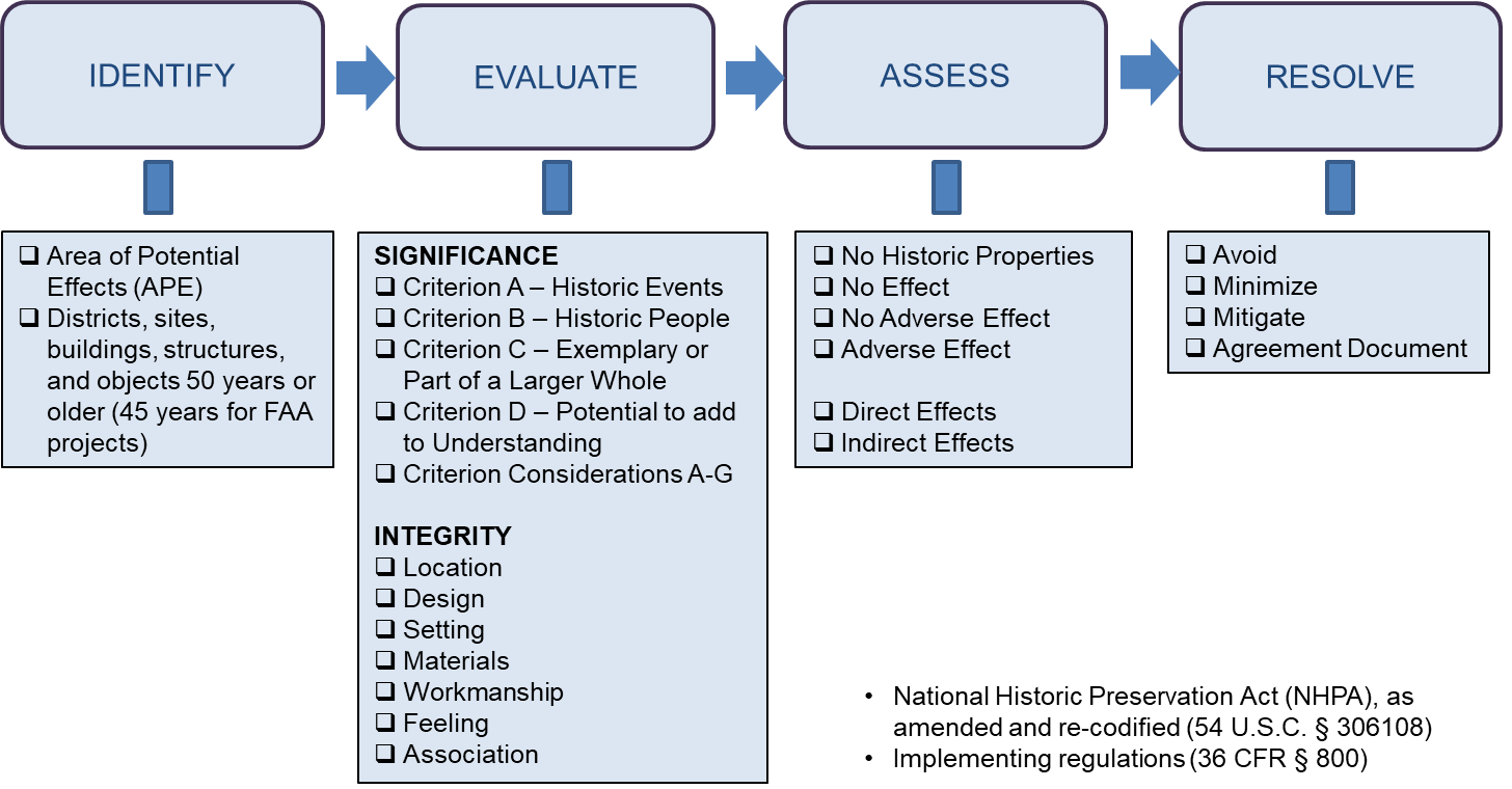 SECTION 106 PROCESS - NATIONAL REGISTER OF HISTORIC PLACES CRITERIA